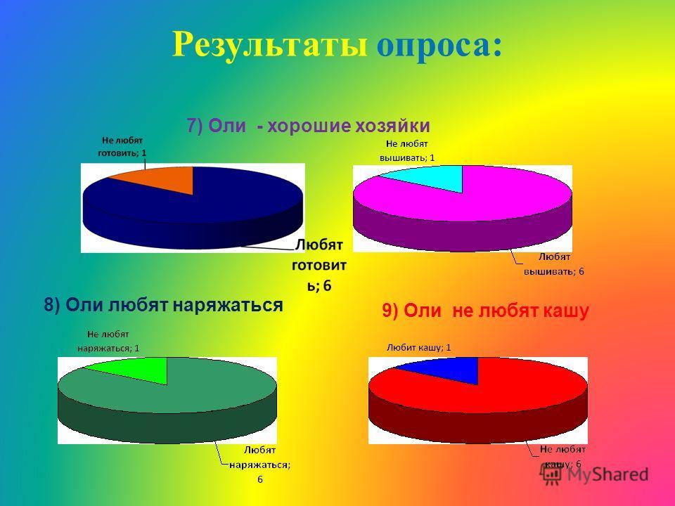 7) Оли - хорошие хозяйки 8) Оли любят наряжаться 9) Оли не любят кашу Результаты опроса: