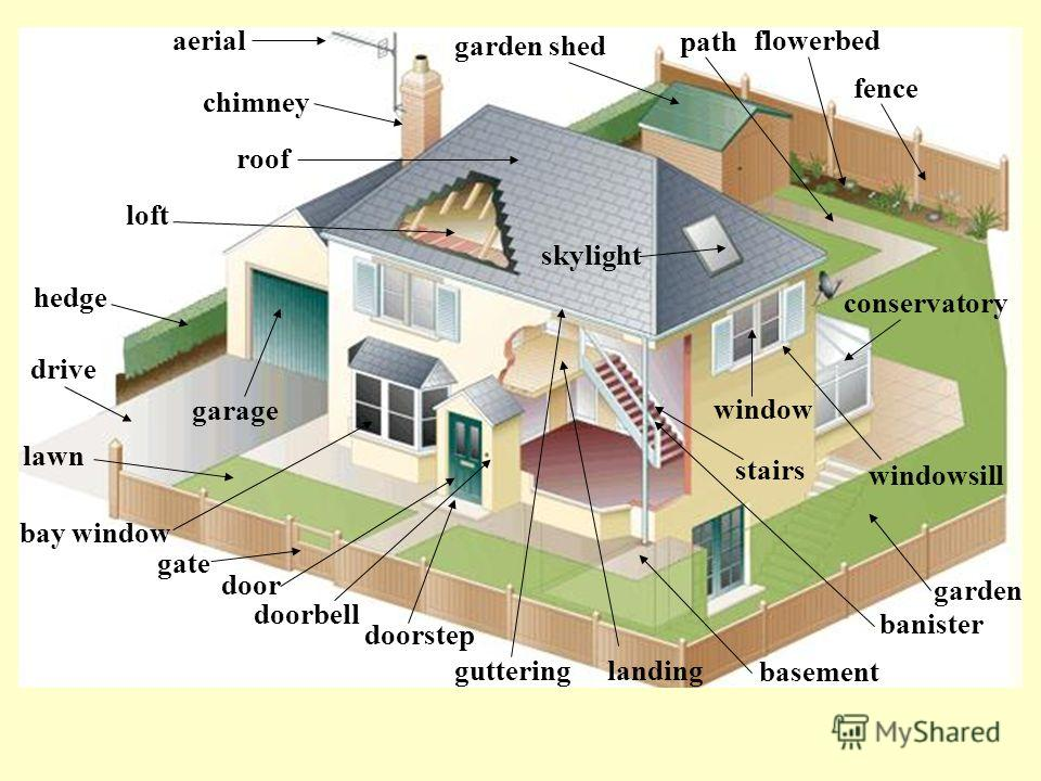 aerial banister basement bay window chimney conservatory door doorbell doorstep drive fence flowerbed garage garden shed garden gate guttering hedge landing lawn loft path roof skylight stairs window windowsill