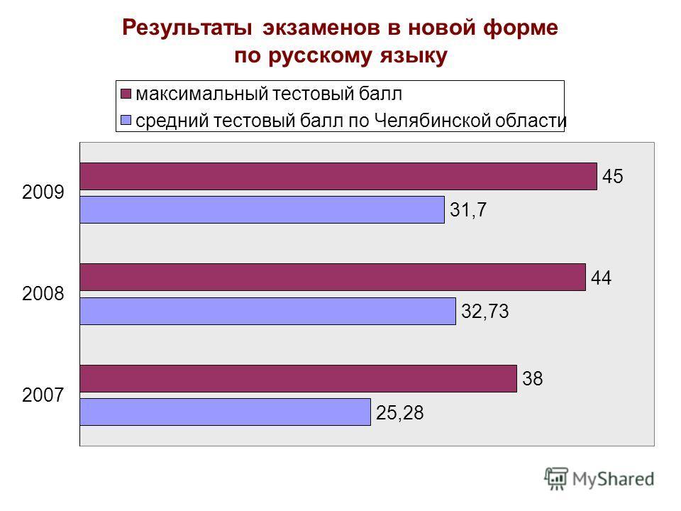 Результаты экзаменов в новой форме по русскому языку