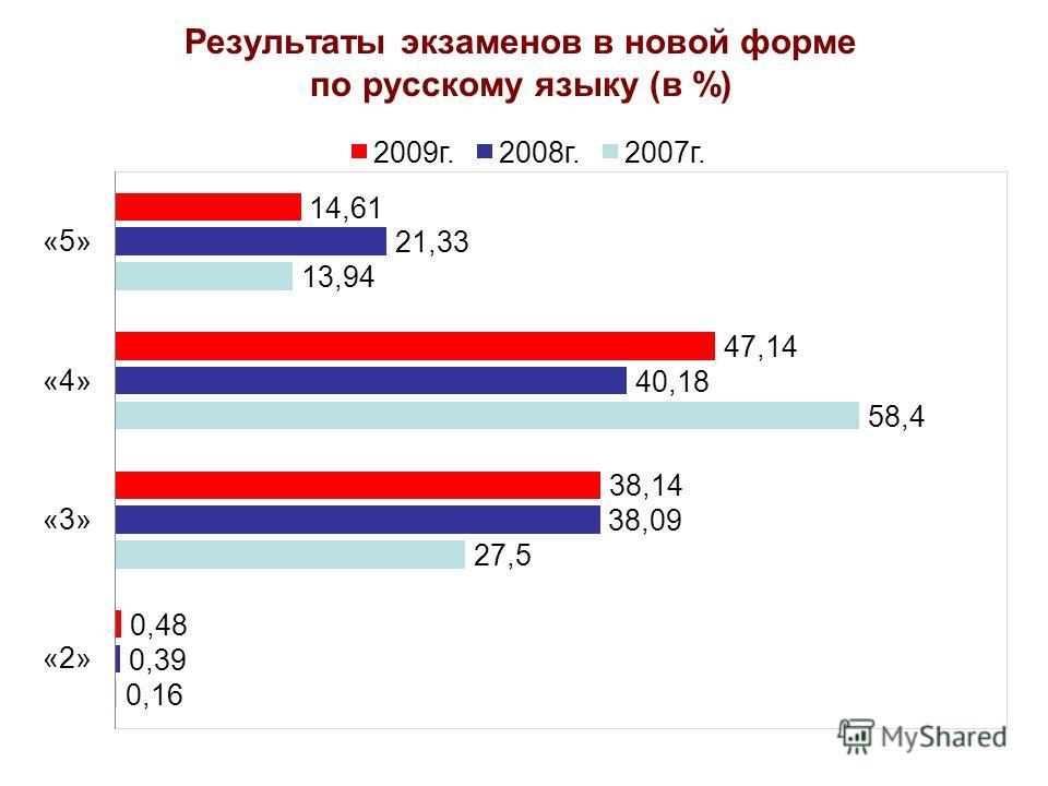 Результаты экзаменов в новой форме по русскому языку (в %)