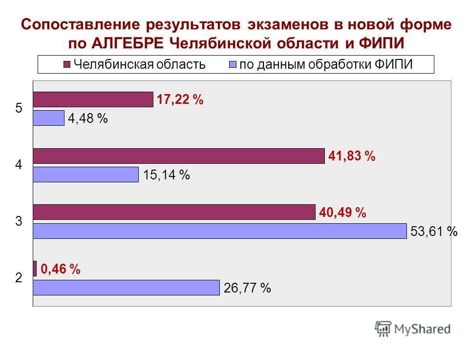 Сопоставление результатов экзаменов в новой форме по АЛГЕБРЕ Челябинской области и ФИПИ
