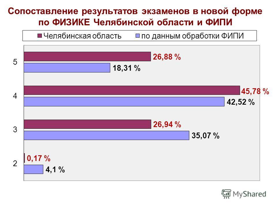 Сопоставление результатов экзаменов в новой форме по ФИЗИКЕ Челябинской области и ФИПИ