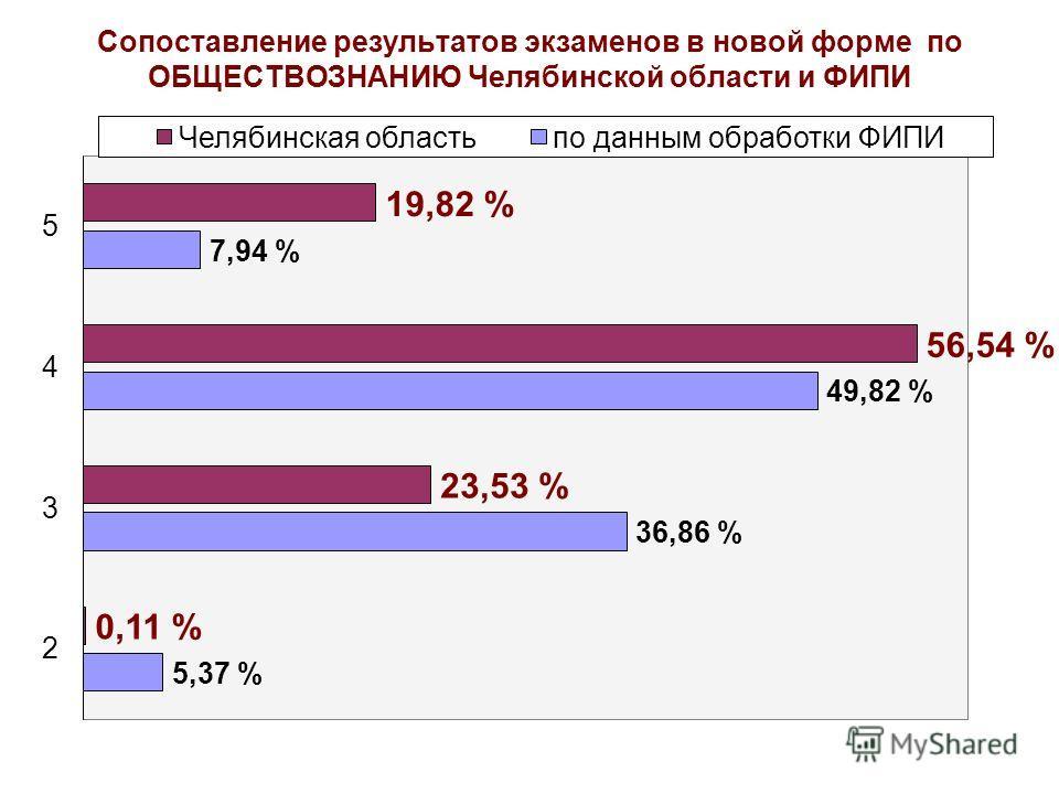Сопоставление результатов экзаменов в новой форме по ОБЩЕСТВОЗНАНИЮ Челябинской области и ФИПИ