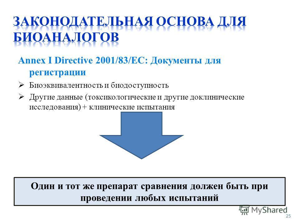 Annex I Directive 2001/83/EC: Документы для регистрации Биоэквивалентность и биодоступность Другие данные (токсикологические и другие доклинические исследования) + клинические испытания 25 Один и тот же препарат сравнения должен быть при проведении л