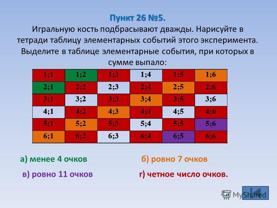 Пункт 26 5. Пункт 26 5. Игральную кость подбрасывают дважды. Нарисуйте в тетради таблицу элементарных событий этого эксперимента. Выделите в таблице элементарные события, при которых в сумме выпало: г) четное число очков. 1;11;21;31;41;51;6 2;12;22;3