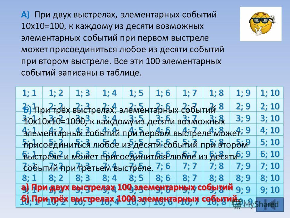 А) При двух выстрелах, элементарных событий 10х10=100, к каждому из десяти возможных элементарных событий при первом выстреле может присоединиться любое из десяти событий при втором выстреле. Все эти 100 элементарных событий записаны в таблице. Б) Пр