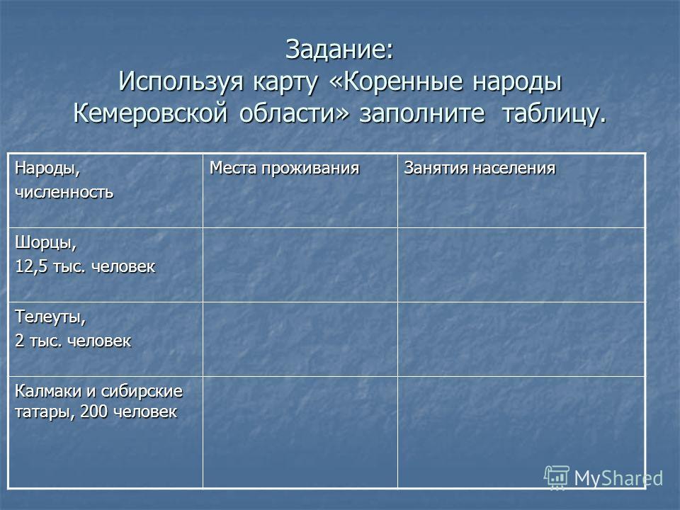 Задание: Используя карту «Коренные народы Кемеровской области» заполните таблицу. Народы,численность Места проживания Занятия населения Шорцы, 12,5 тыс. человек Телеуты, 2 тыс. человек Калмаки и сибирские татары, 200 человек