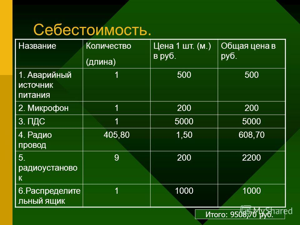 Себестоимость. НазваниеКоличество (длина) Цена 1 шт. (м.) в руб. Общая цена в руб. 1. Аварийный источник питания 1500 2. Микрофон1200 3. ПДС15000 4. Радио провод 405,801,50608,70 5. радиоустаново к 92002200 6.Распределите льный ящик 11000 Итого: 9508
