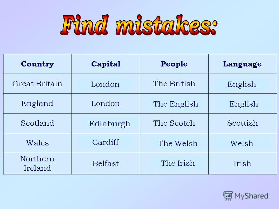 CountryCapitalPeopleLanguage Great BritainParisThe BritishIrish EnglandLondonThe WelshWelsh ScotlandCardiffThe ScotchScottish WalesEdinburghThe EnglishScottish Northern Ireland BelfastThe EnglishIrish LondonEnglish The EnglishEnglish Cardiff Edinburg