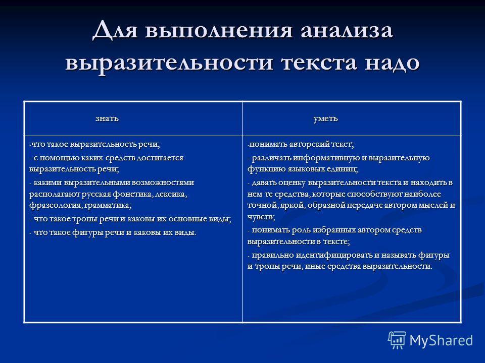 Для выполнения анализа выразительности текста надо знать знать уметь уметь - что такое выразительность речи; - с помощью каких средств достигается выразительность речи; - какими выразительными возможностями располагают русская фонетика, лексика, фраз