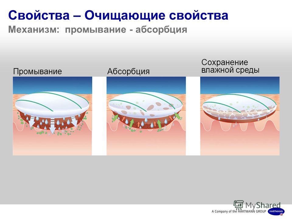 Свойства – Очищающие свойства Механизм: промывание - абсорбция ПромываниеАбсорбция Сохранение влажной среды