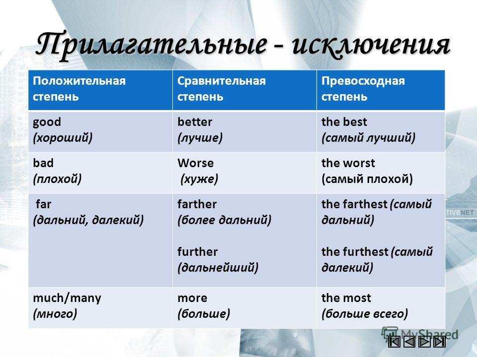 Прилагательные - исключения Положительная степень Сравнительная степень Превосходная степень good (хороший) better (лучше) the best (самый лучший) bad (плохой) Worse (хуже) the worst (самый плохой) far (дальний, далекий) farther (более дальний) furth