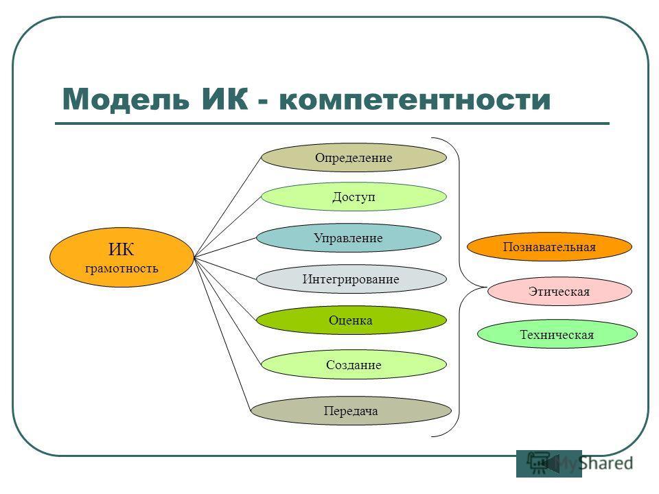 8 Модель ИК - компетентности ИК грамотность Определение Доступ Управление Интегрирование Оценка Создание Передача Познавательная Этическая Техническая