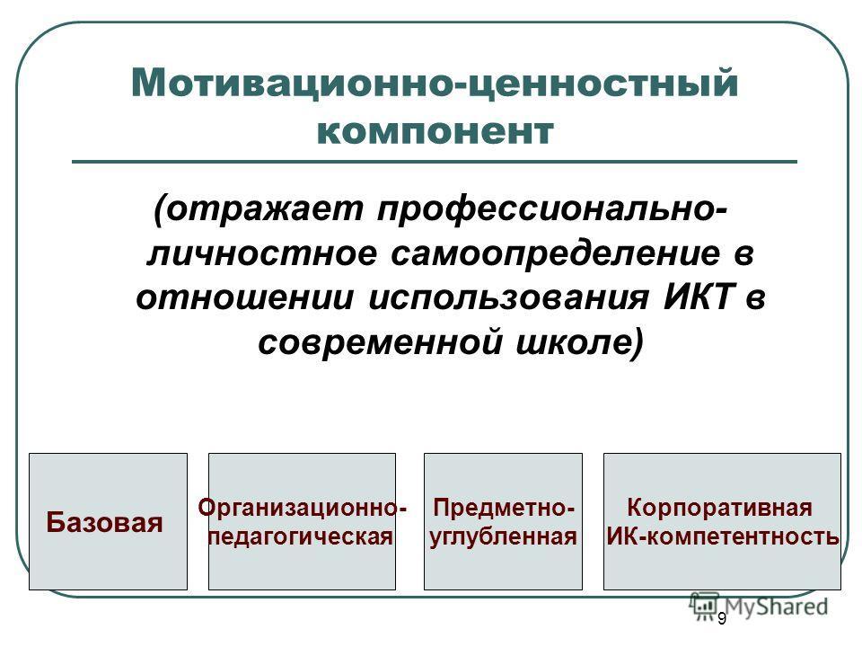 9 Мотивационно-ценностный компонент (отражает профессионально- личностное самоопределение в отношении использования ИКТ в современной школе) Базовая Организационно- педагогическая Предметно- углубленная Корпоративная ИК-компетентность