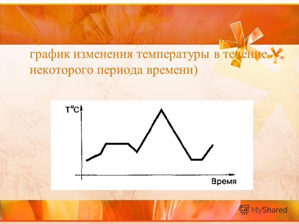 График График – модель процесса. (Пример: график изменения температуры в течение некоторого периода времени)