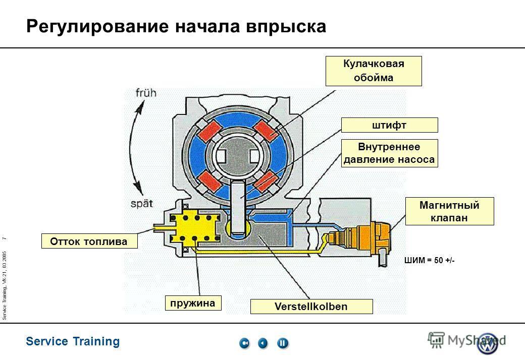 Service Training 7 Service Training, VK-21, 03.2005 Регулирование начала впрыска Кулачковая обойма штифт Внутреннее давление насоса Магнитный клапан Verstellkolben пружина Отток топлива ШИМ = 50 +/-