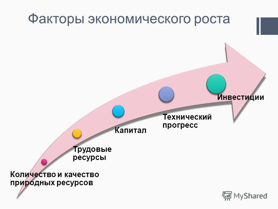 Факторы экономического роста Количество и качество природных ресурсов Трудовые ресурсы Капитал Технический прогресс Инвестиции