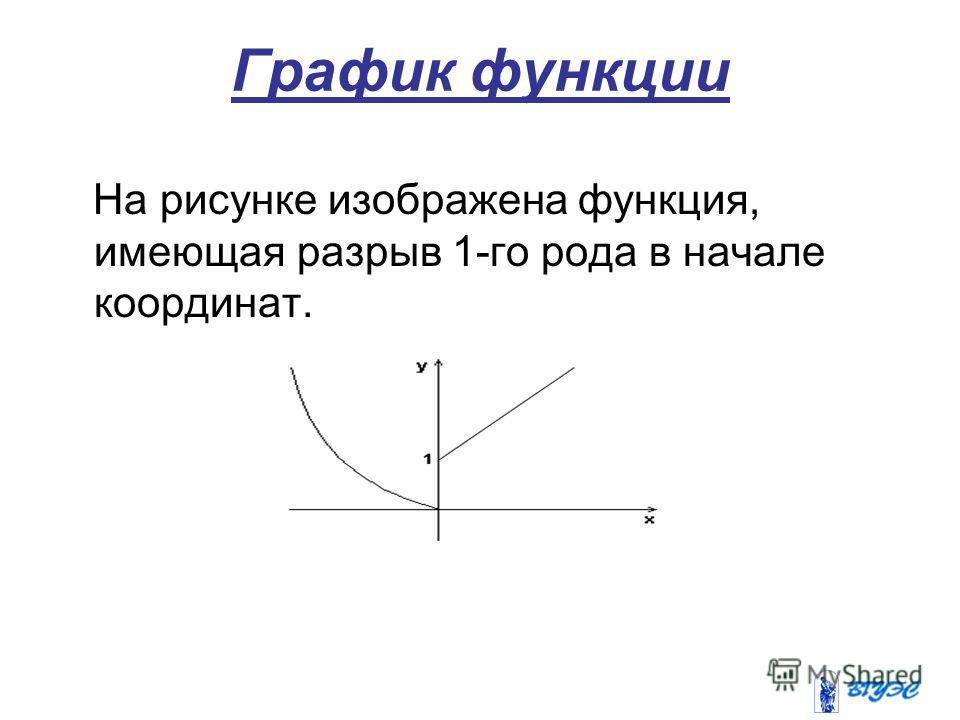 График функции На рисунке изображена функция, имеющая разрыв 1-го рода в начале координат.