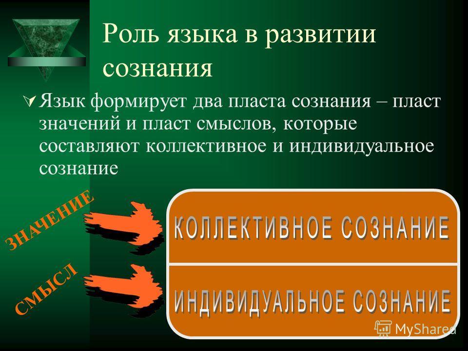 Роль языка в развитии сознания Язык формирует два пласта сознания – пласт значений и пласт смыслов, которые составляют коллективное и индивидуальное сознание ЗНАЧЕНИЕ СМЫСЛ