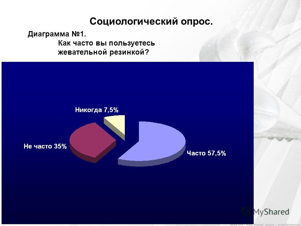 Социологический опрос. Диаграмма 1. Как часто вы пользуетесь жевательной резинкой?