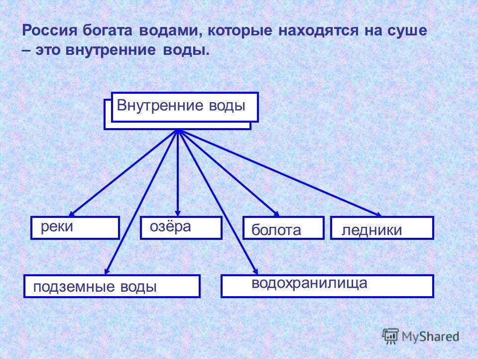 Внутренние воды Россия богата водами, которые находятся на суше – это внутренние воды. рекиозёра болоталедники подземные воды водохранилища