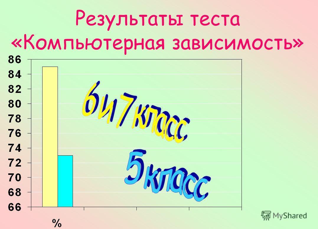 Результаты теста «Компьютерная зависимость»