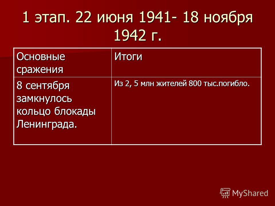 1 этап. 22 июня 1941- 18 ноября 1942 г. Основные сражения Итоги 8 сентября замкнулось кольцо блокады Ленинграда. Из 2, 5 млн жителей 800 тыс.погибло.