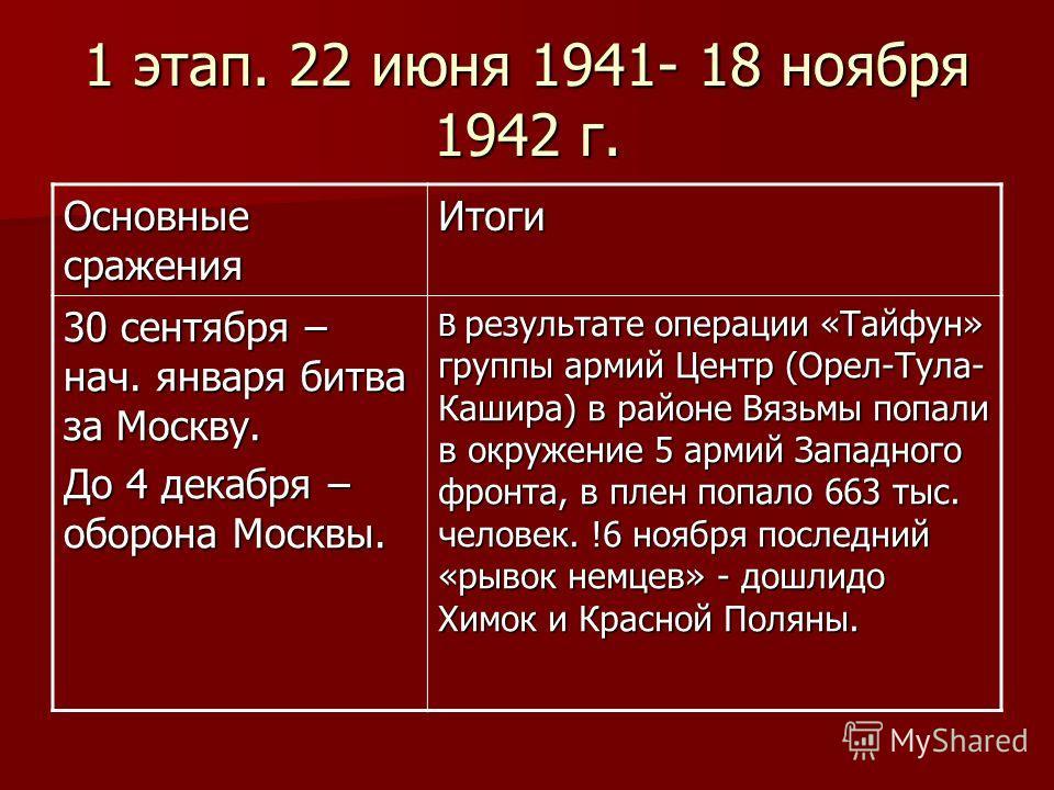1 этап. 22 июня 1941- 18 ноября 1942 г. Основные сражения Итоги 30 сентября – нач. января битва за Москву. До 4 декабря – оборона Москвы. В результате операции «Тайфун» группы армий Центр (Орел-Тула- Кашира) в районе Вязьмы попали в окружение 5 армий