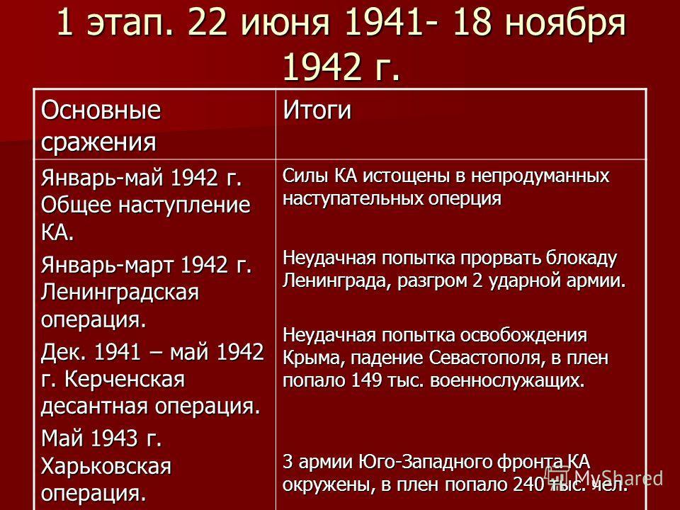 1 этап. 22 июня 1941- 18 ноября 1942 г. Основные сражения Итоги Январь-май 1942 г. Общее наступление КА. Январь-март 1942 г. Ленинградская операция. Дек. 1941 – май 1942 г. Керченская десантная операция. Май 1943 г. Харьковская операция. Силы КА исто