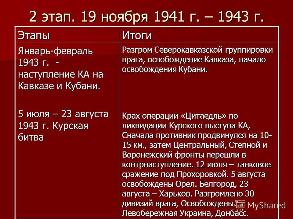 2 этап. 19 ноября 1941 г. – 1943 г. ЭтапыИтоги Январь-февраль 1943 г. - наступление КА на Кавказе и Кубани. 5 июля – 23 августа 1943 г. Курская битва Разгром Северокавказской группировки врага, освобождение Кавказа, начало освобождения Кубани. Крах о