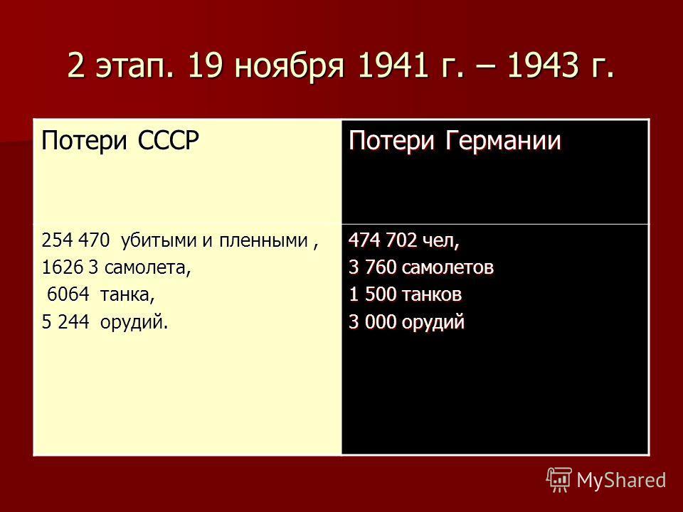2 этап. 19 ноября 1941 г. – 1943 г. Потери СССР Потери Германии 254 470 убитыми и пленными, 1626 3 самолета, 6064 танка, 6064 танка, 5 244 орудий. 474 702 чел, 3 760 самолетов 1 500 танков 3 000 орудий