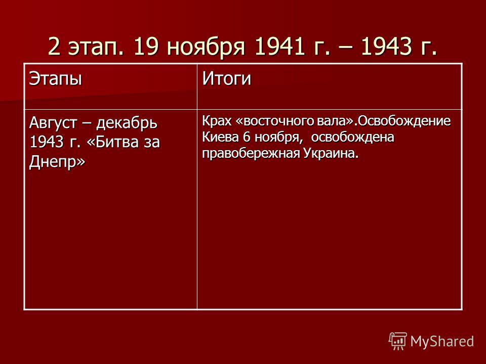 2 этап. 19 ноября 1941 г. – 1943 г. ЭтапыИтоги Август – декабрь 1943 г. «Битва за Днепр» Крах «восточного вала».Освобождение Киева 6 ноября, освобождена правобережная Украина.