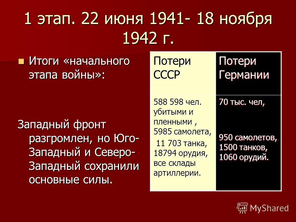 1 этап. 22 июня 1941- 18 ноября 1942 г. Итоги «начального этапа войны»: Итоги «начального этапа войны»: Западный фронт разгромлен, но Юго- Западный и Северо- Западный сохранили основные силы. Потери СССР Потери Германии 588 598 чел. убитыми и пленным