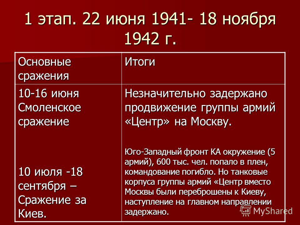 1 этап. 22 июня 1941- 18 ноября 1942 г. Основные сражения Итоги 10-16 июня Смоленское сражение 10 июля -18 сентября – Сражение за Киев. Незначительно задержано продвижение группы армий «Центр» на Москву. Юго-Западный фронт КА окружение (5 армий), 600