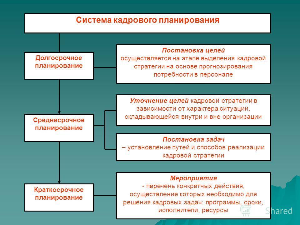 Система кадрового планирования Постановка целей осуществляется на этапе выделения кадровой стратегии на основе прогнозирования потребности в персонале Мероприятия - перечень конкретных действия, осуществление которых необходимо для решения кадровых з