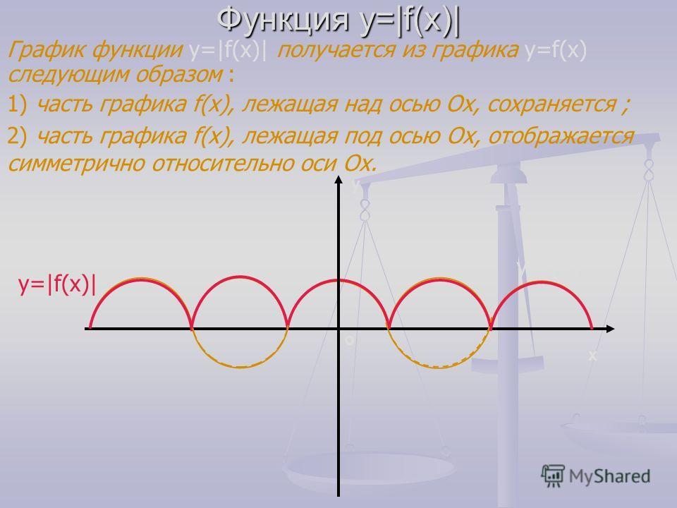 Функция у =|х| График функции у =|х| получается из графика у=х следующим образом: - часть графика у=х, лежащая над осью Ох, сохраняется ; х у 0 у=х у=|x| - часть его, лежащая под осью Ох, отображается симметрично относительно оси Ох.