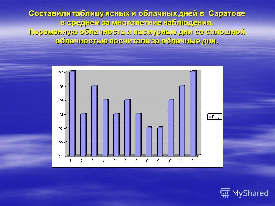 Составили таблицу максимальных, минимальных и средних значений температуры воздуха в Саратове за всю историю наблюдений (более 100 лет):