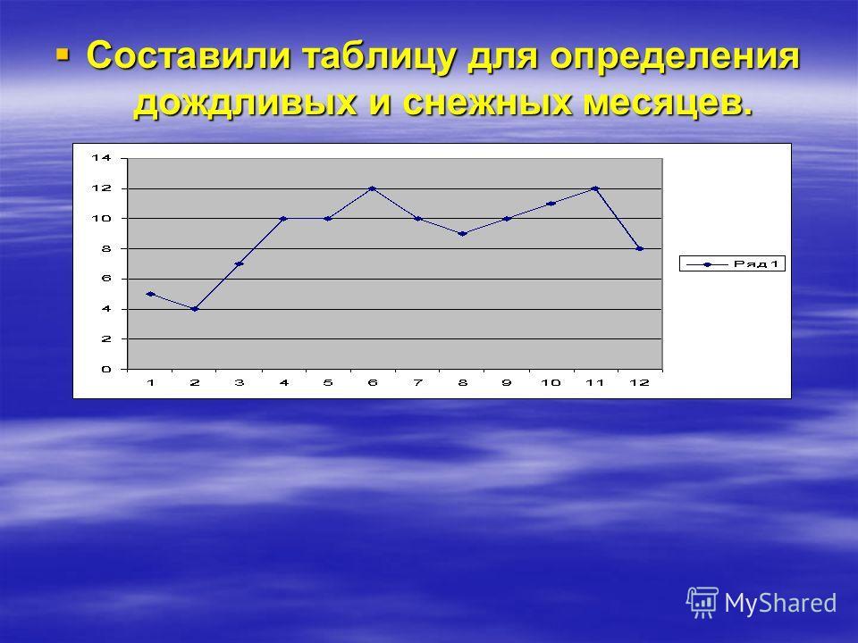 Составили таблицу ясных и облачных дней в Саратове в среднем за многолетние наблюдения. Переменную облачность и пасмурные дни со сплошной облачностью посчитали за облачные дни.
