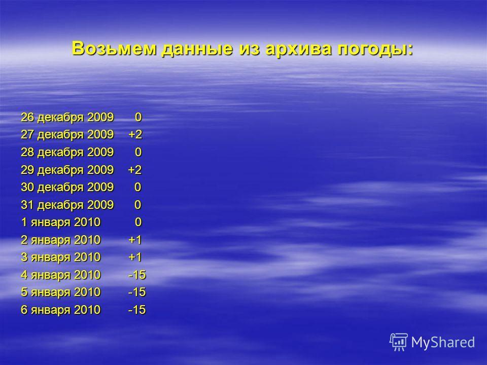 Теперь проверим примету на лете 2010 года – самом жарком и засушливом за последние годы.
