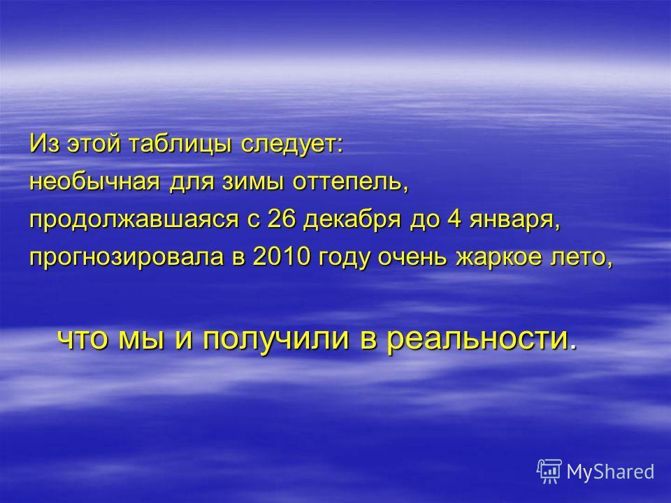 Возьмем данные из архива погоды: 26 декабря 2009 0 27 декабря 2009 +2 28 декабря 2009 0 29 декабря 2009 +2 30 декабря 2009 0 31 декабря 2009 0 1 января 2010 0 2 января 2010 +1 3 января 2010 +1 4 января 2010 -15 5 января 2010 -15 6 января 2010 -15