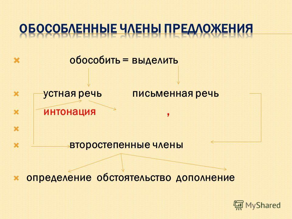 обособить = выделить устная речь письменная речь интонация, второстепенные члены определение обстоятельство дополнение