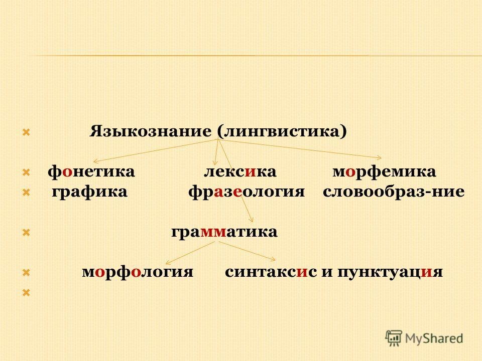 Языкознание (лингвистика) фонетика лексика морфемика графика фразеология словообраз-ние грамматика морфология синтаксис и пунктуация