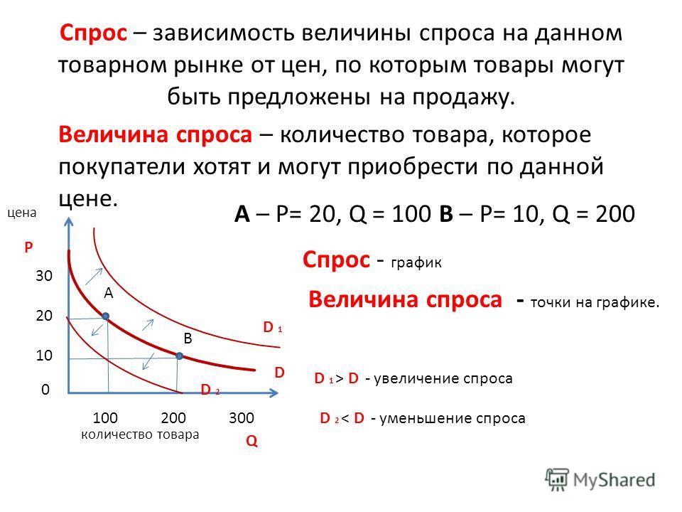 Спрос – зависимость величины спроса на данном товарном рынке от цен, по которым товары могут быть предложены на продажу. Величина спроса – количество товара, которое покупатели хотят и могут приобрести по данной цене. цена Р количество товара Q 0 10