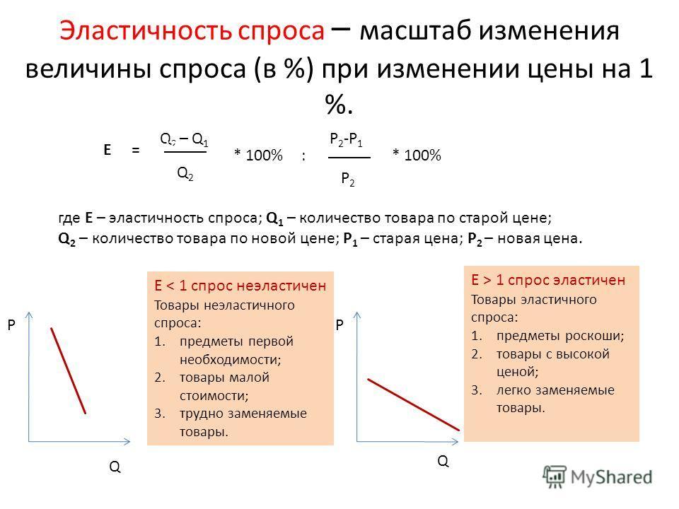 Эластичность спроса – масштаб изменения величины спроса (в %) при изменении цены на 1 %. E= Q 2 – Q 1.... Q2Q2 * 100%:. * 100% Р 2 -Р 1 Р2Р2 где Е – эластичность спроса; Q 1 – количество товара по старой цене; Q 2 – количество товара по новой цене; Р