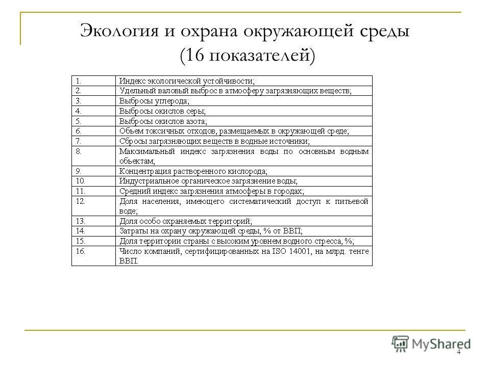4 Экология и охрана окружающей среды (16 показателей)