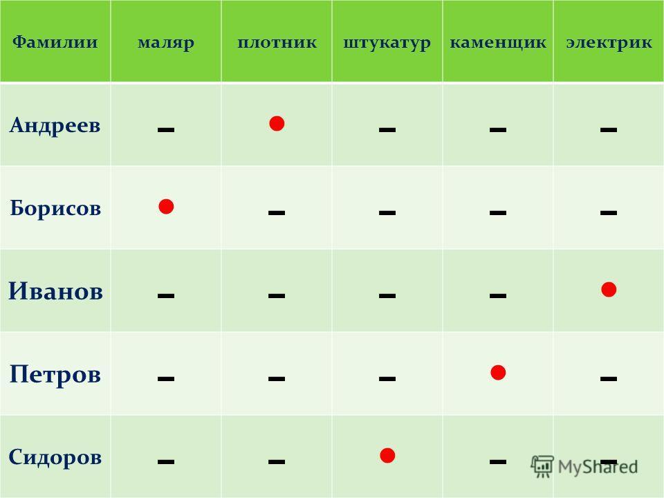 Фамилиималярплотникштукатуркаменщикэлектрик Андреев - --- Борисов ---- Иванов ---- Петров --- - Сидоров -- --