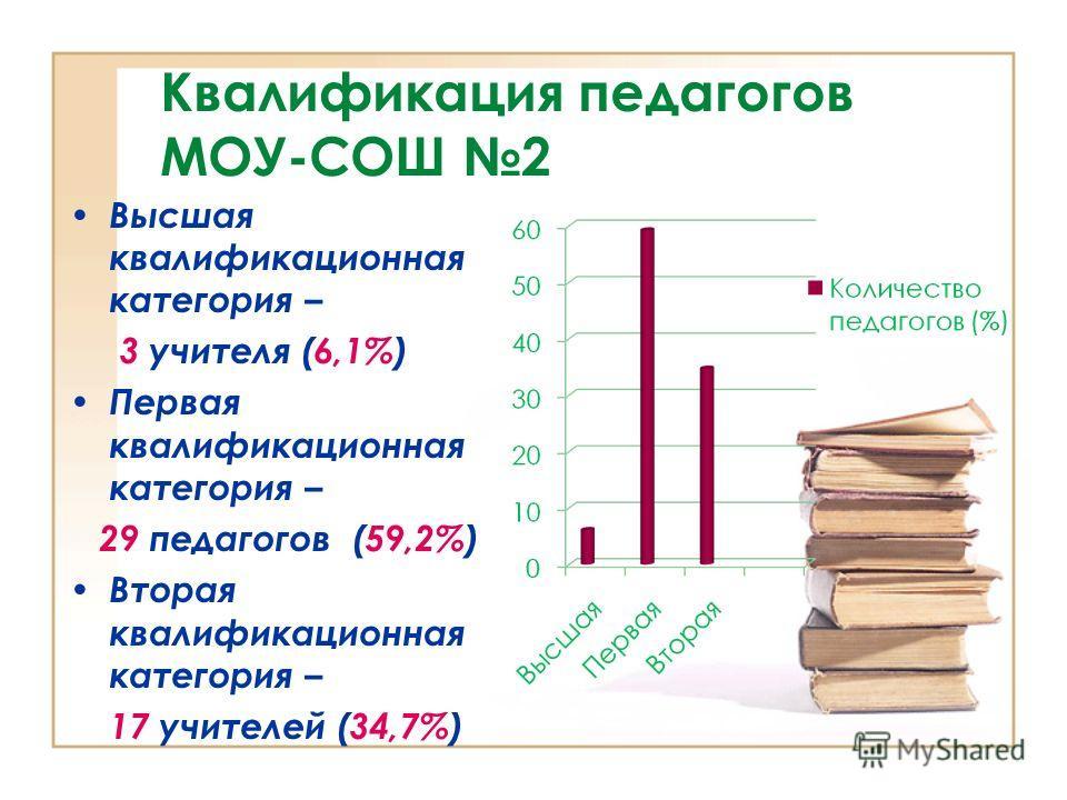 Квалификация педагогов МОУ-СОШ 2 Высшая квалификационная категория – 3 учителя (6,1%) Первая квалификационная категория – 29 педагогов (59,2%) Вторая квалификационная категория – 17 учителей (34,7%)
