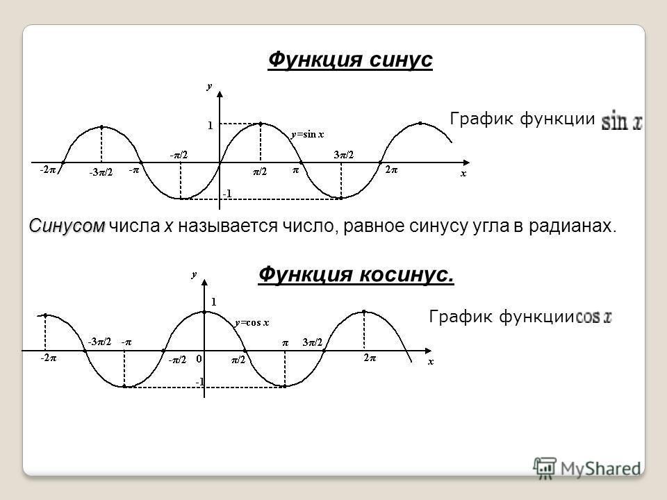 Функция синус График функции Синусом Синусом числа х называется число, равное синусу угла в радианах. Функция косинус. График функции
