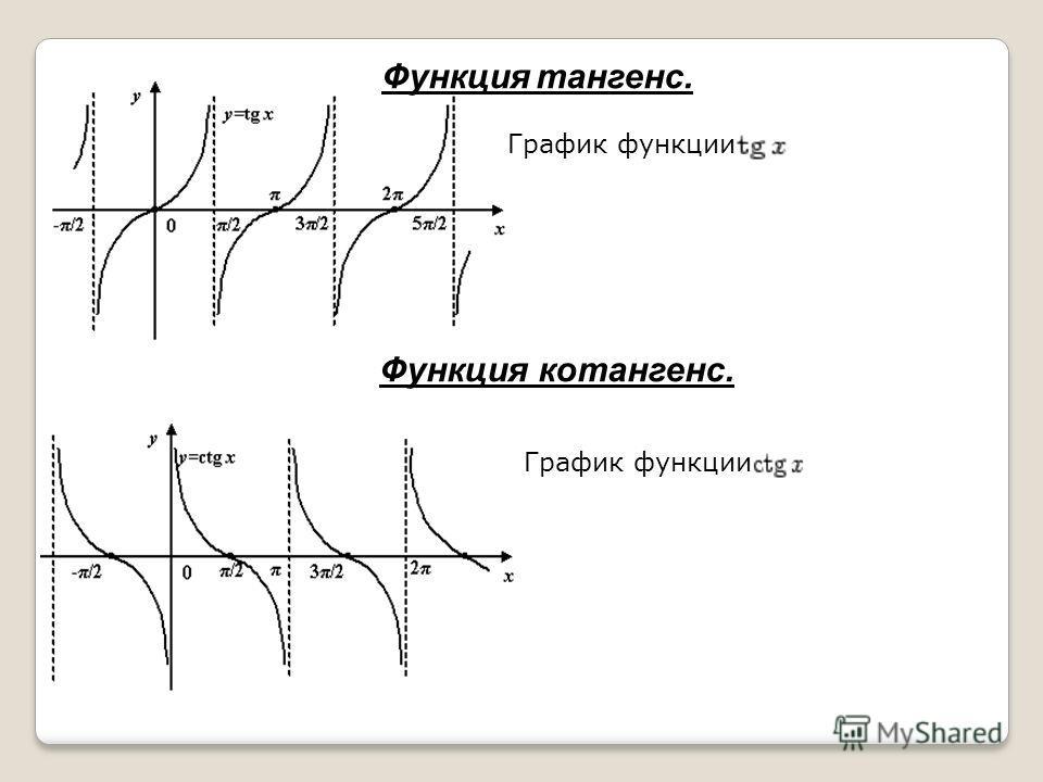 Функция тангенс. График функции Функция котангенс. График функции
