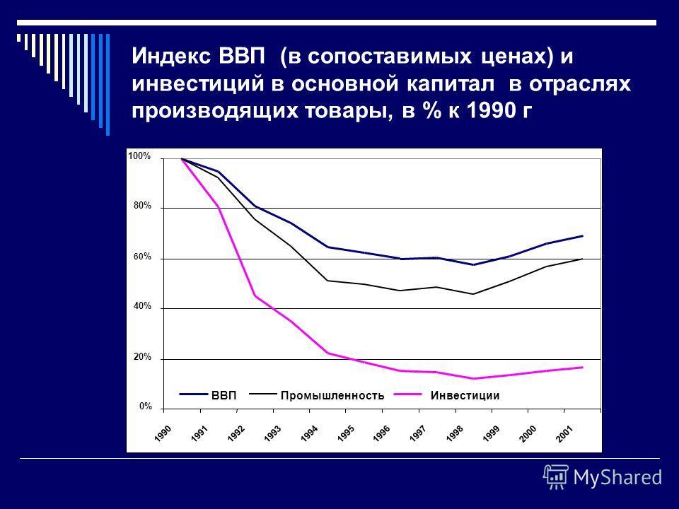 Индекс ВВП (в сопоставимых ценах) и инвестиций в основной капитал в отраслях производящих товары, в % к 1990 г 0% 20% 40% 60 % 80% 100% 199019911992 1993 19941995199619971998 1999 20002001 ВВПИнвестицииПромышленность